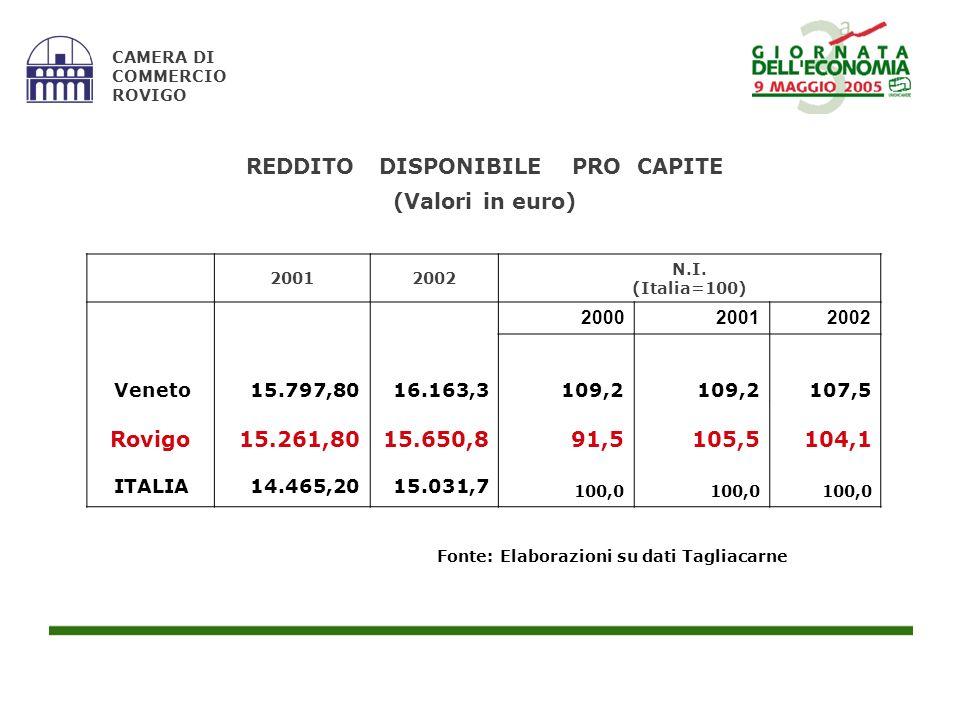 Fonte: Elaborazioni su dati Tagliacarne CAMERA DI COMMERCIO ROVIGO REDDITO DISPONIBILE PRO CAPITE (Valori in euro) 20012002 N.I. (Italia=100) 20002001