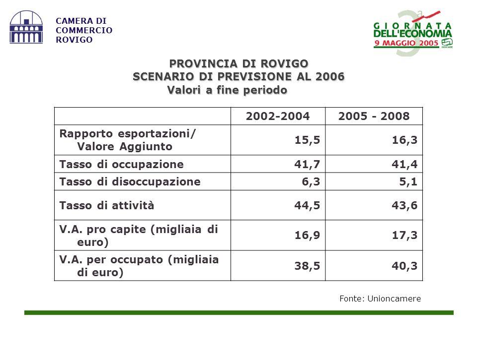 Fonte: Unioncamere CAMERA DI COMMERCIO ROVIGO 2002-20042005 - 2008 Rapporto esportazioni/ Valore Aggiunto 15,516,3 Tasso di occupazione41,741,4 Tasso
