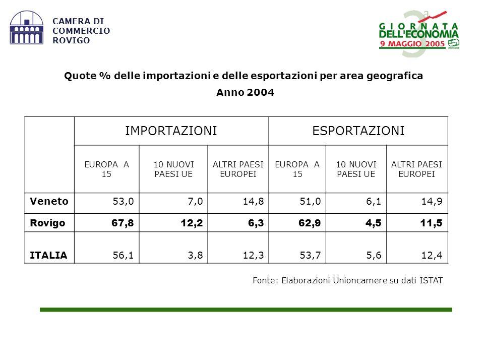 Fonte: Elaborazioni Unioncamere su dati ISTAT CAMERA DI COMMERCIO ROVIGO Quote % delle importazioni e delle esportazioni per area geografica Anno 2004 IMPORTAZIONIESPORTAZIONI EUROPA A 15 10 NUOVI PAESI UE ALTRI PAESI EUROPEI EUROPA A 15 10 NUOVI PAESI UE ALTRI PAESI EUROPEI Veneto53,07,014,851,06,114,9 Rovigo67,812,26,362,94,511,5 ITALIA56,13,812,353,75,612,4