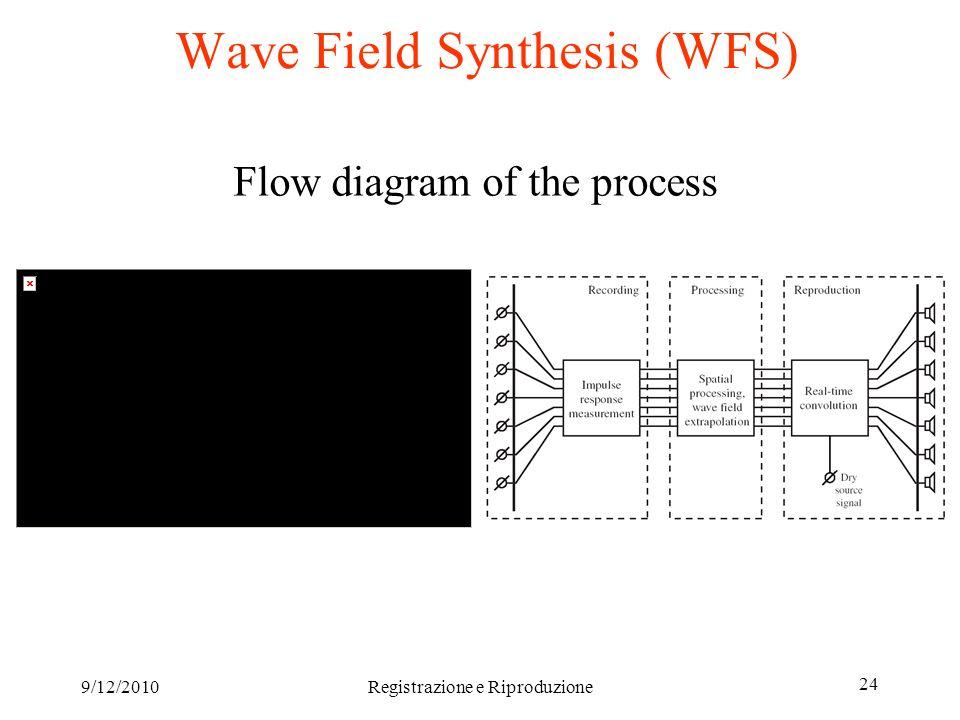 9/12/2010Registrazione e Riproduzione 24 Wave Field Synthesis (WFS) Flow diagram of the process