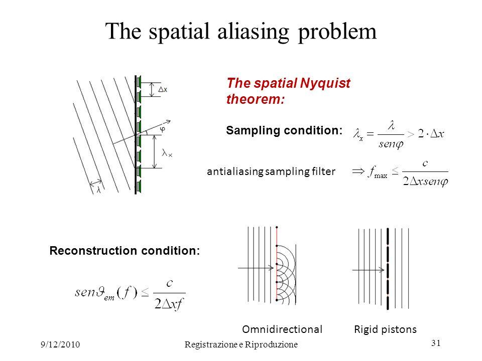 9/12/2010Registrazione e Riproduzione 31 The spatial aliasing problem The spatial Nyquist theorem: Sampling condition: Reconstruction condition: antia