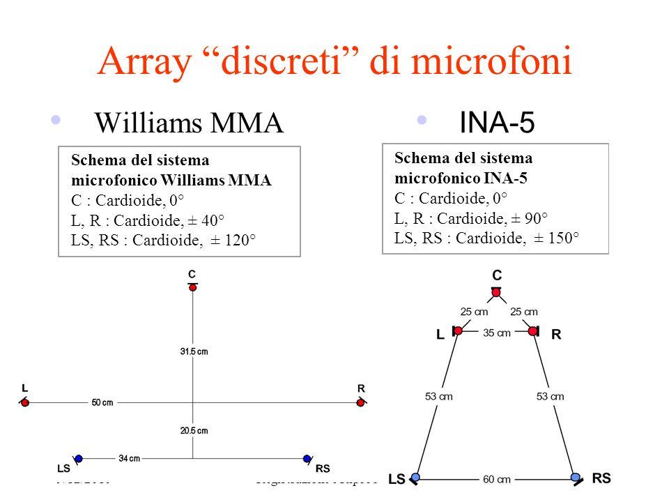 9/12/2010Registrazione e Riproduzione 4 Array discreti di microfoni Williams MMA Schema del sistema microfonico Williams MMA C : Cardioide, 0° L, R :