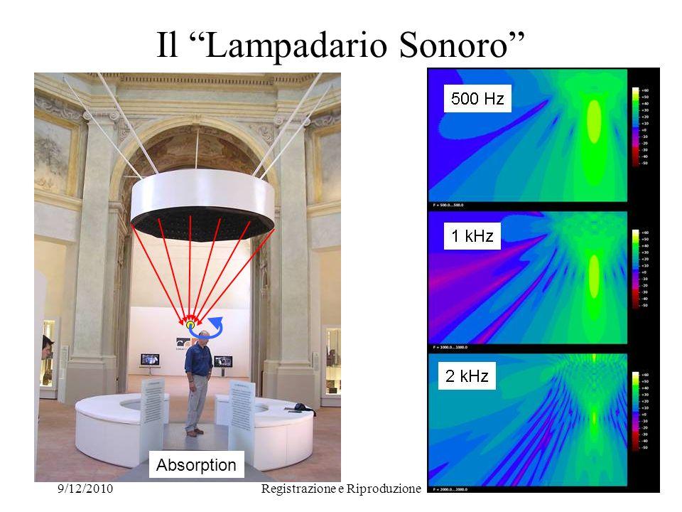 9/12/2010Registrazione e Riproduzione 41 convex focus concave Absorption Il Lampadario Sonoro