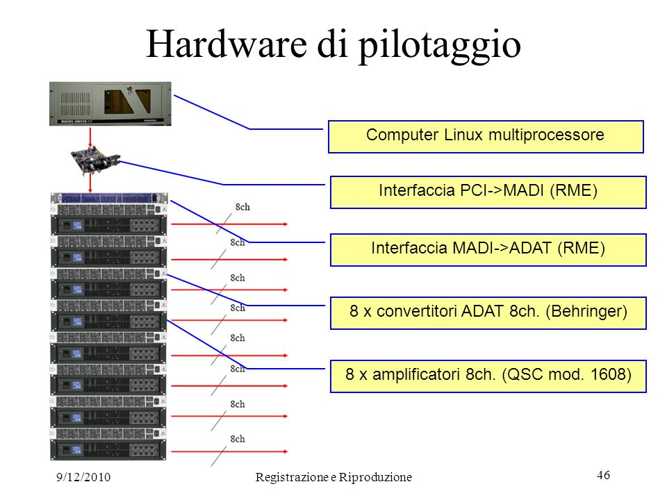 9/12/2010Registrazione e Riproduzione 46 Hardware di pilotaggio Computer Linux multiprocessore Interfaccia PCI->MADI (RME) Interfaccia MADI->ADAT (RME