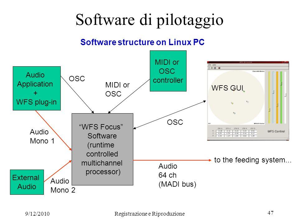 9/12/2010Registrazione e Riproduzione 47 Software structure on Linux PC WFS Focus Software (runtime controlled multichannel processor) to the feeding