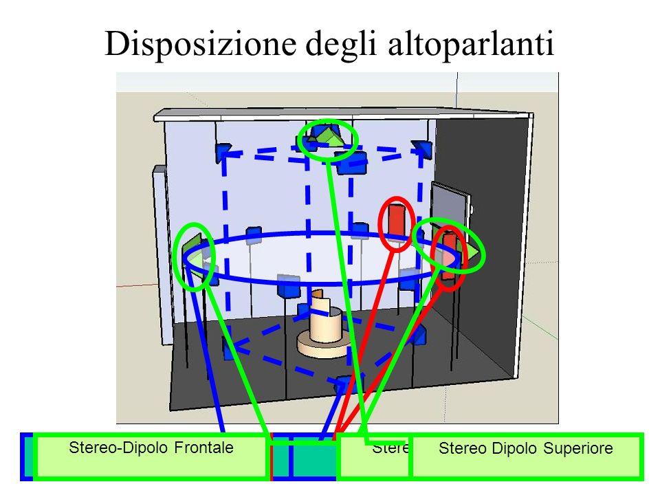 9/12/2010Registrazione e Riproduzione 57 Disposizione degli altoparlanti Ottagono Ambisonics orizzontale Cubo Ambisonics 3D Casse Stereo standard Ster