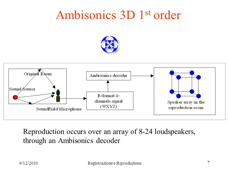 9/12/2010Registrazione e Riproduzione 8 3D extension of the pressure-velocity measurements The Soundfield microphone allows for simultaneous measurements of the omnidirectional pressure and of the three cartesian components of particle velocity (figure-of-8 patterns)