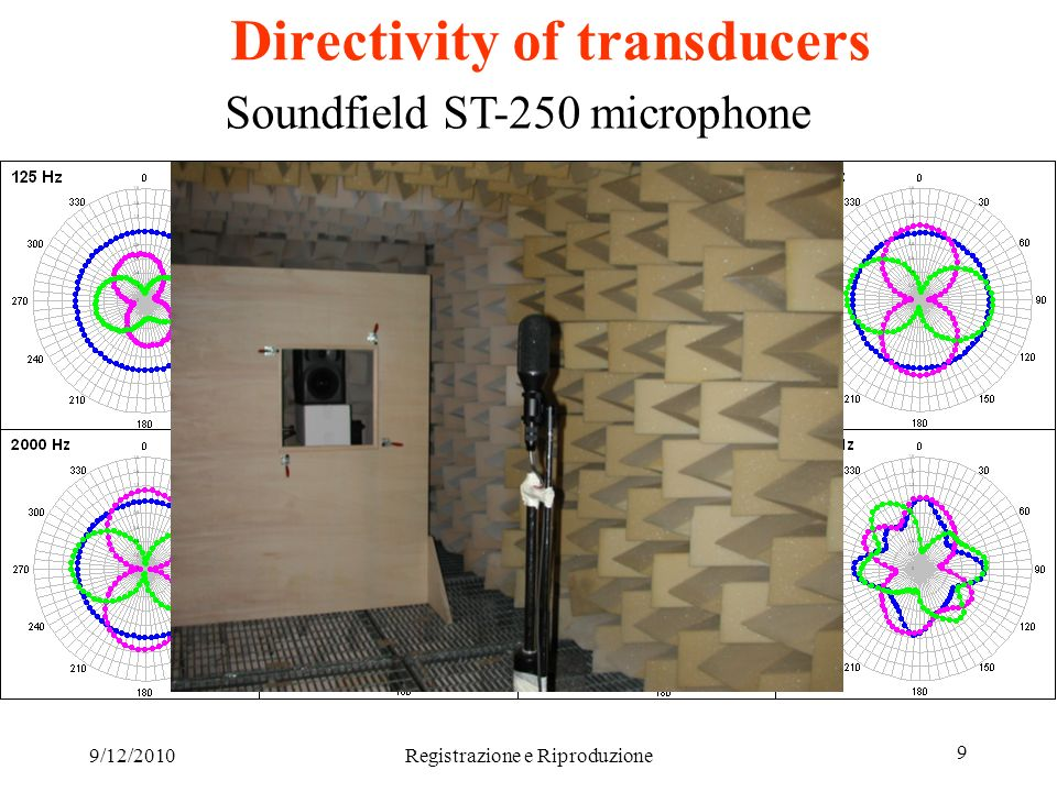 9/12/2010Registrazione e Riproduzione 10 A-format microphone arrays Today several alternatives to Soundfield microphones do exists.