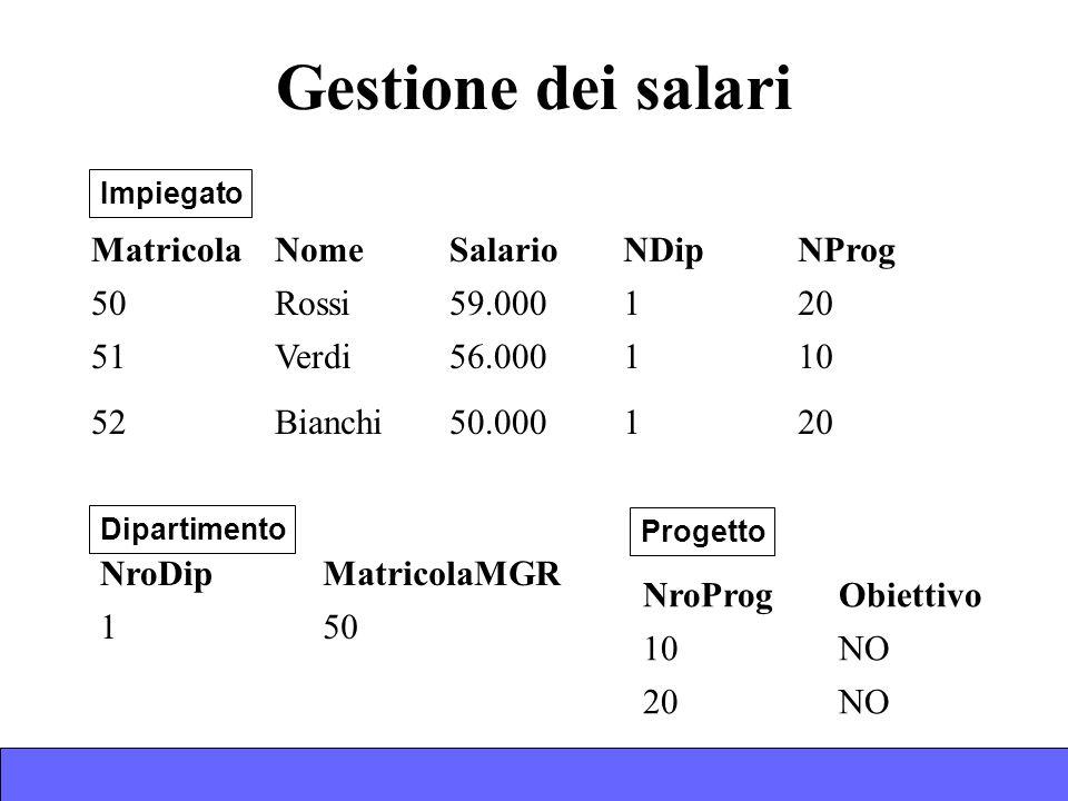 Gestione dei salari MatricolaNomeSalarioNDipNProg 50Rossi59.000120 51Verdi56.000110 52Bianchi50.000120 NroProgObiettivo 10NO 20NO Impiegato Progetto NroDipMatricolaMGR 150 Dipartimento