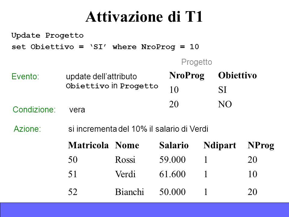 Attivazione di T1 NroProgObiettivo 10SI 20NO Progetto Evento: update dellattributo Obiettivo in Progetto MatricolaNomeSalarioNdipartNProg 50Rossi59.000120 51Verdi61.600110 52Bianchi50.000120 Azione: si incrementa del 10% il salario di Verdi Condizione: vera Update Progetto set Obiettivo = SI where NroProg = 10