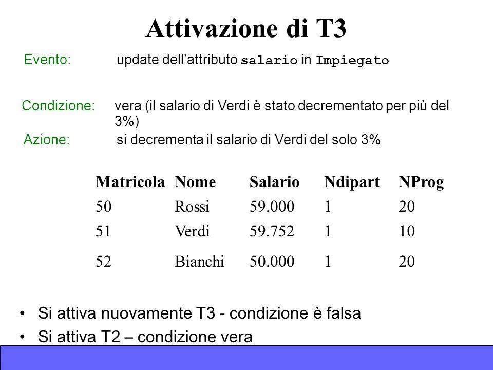 Attivazione di T3 Evento: update dellattributo salario in Impiegato MatricolaNomeSalarioNdipartNProg 50Rossi59.000120 51Verdi59.752110 52Bianchi50.000120 Azione: si decrementa il salario di Verdi del solo 3% Condizione: vera (il salario di Verdi è stato decrementato per più del 3%) Si attiva nuovamente T3 - condizione è falsa Si attiva T2 – condizione vera