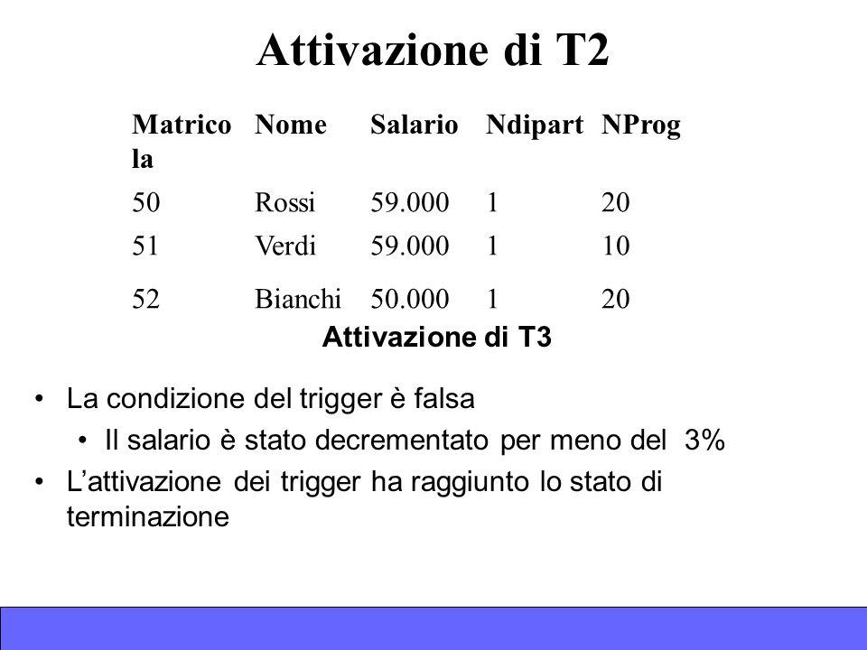 Attivazione di T2 Matrico la NomeSalarioNdipartNProg 50Rossi59.000120 51Verdi59.000110 52Bianchi50.000120 Attivazione di T3 La condizione del trigger è falsa Il salario è stato decrementato per meno del 3% Lattivazione dei trigger ha raggiunto lo stato di terminazione