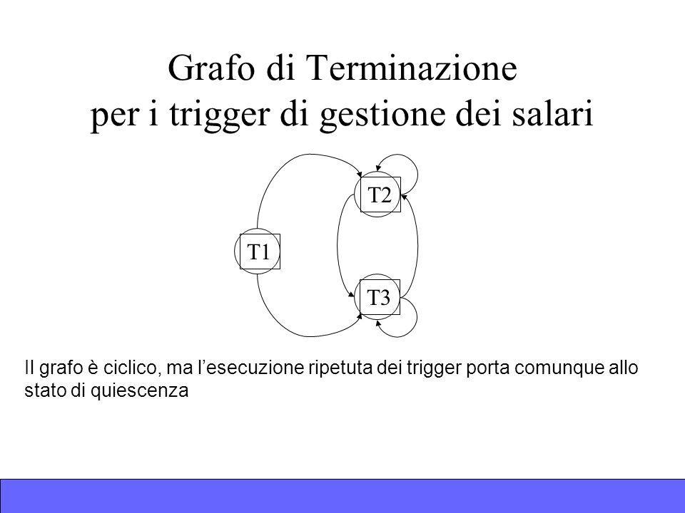 Grafo di Terminazione per i trigger di gestione dei salari T1T2T3 Il grafo è ciclico, ma lesecuzione ripetuta dei trigger porta comunque allo stato di quiescenza