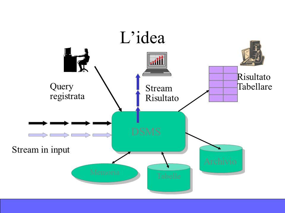 DSMS Memoria Lidea Stream in input Query registrata Stream Risultato Tabellare Archivio Tabelle