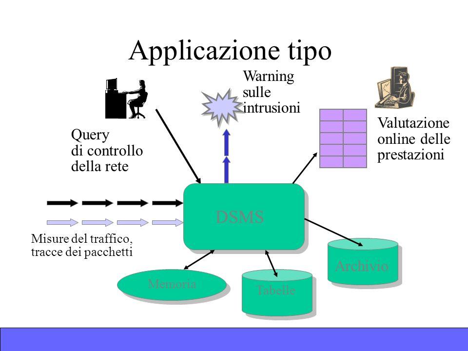 Applicazione tipo Query di controllo della rete DSMS Memoria Misure del traffico, tracce dei pacchetti Warning sulle intrusioni Valutazione online delle prestazioni Archivio Tabelle