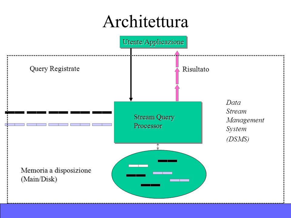 Architettura Utente/ApplicazioneUtente/Applicazione Query Registrate Stream Query Processor Risultato Memoria a disposizione (Main/Disk) Data Stream Management System (DSMS)