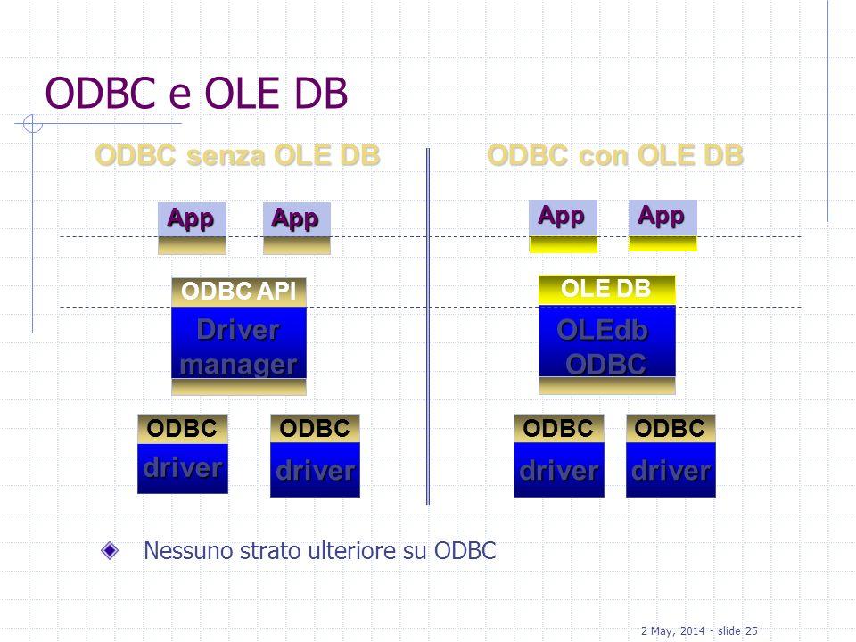 2 May, 2014 - slide 25 ODBC senza OLE DB App driver ODBC ODBC API Drivermanager ODBC App OLE DB OLEdbODBC ODBC ODBC con OLE DB App ODBC e OLE DB Nessu