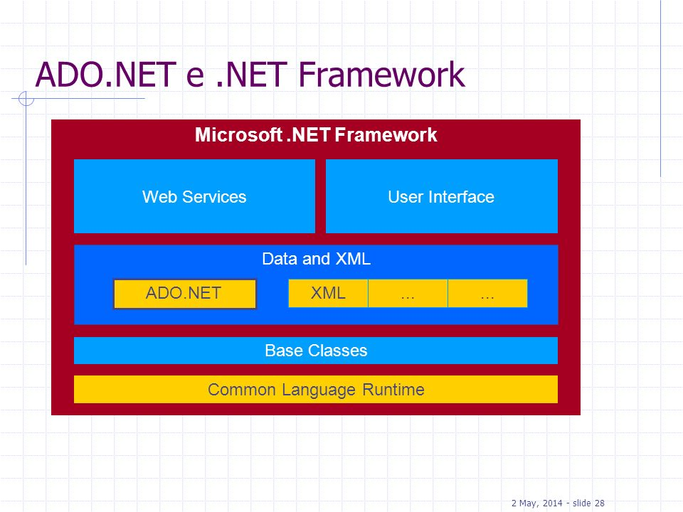 2 May, 2014 - slide 28 ADO.NET e.NET Framework Microsoft.NET Framework Common Language Runtime Base Classes Web ServicesUser Interface Data and XML AD