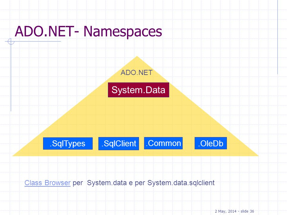 2 May, 2014 - slide 36 ADO.NET ADO.NET- Namespaces System.Data.OleDb.SqlClient.SqlTypes.Common Class BrowserClass Browser per System.data e per System