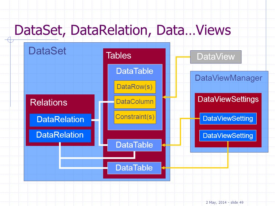 2 May, 2014 - slide 49 DataViewManager DataViewSettings DataSet Tables DataTable DataSet, DataRelation, Data…Views Relations DataRelation DataRow(s) D