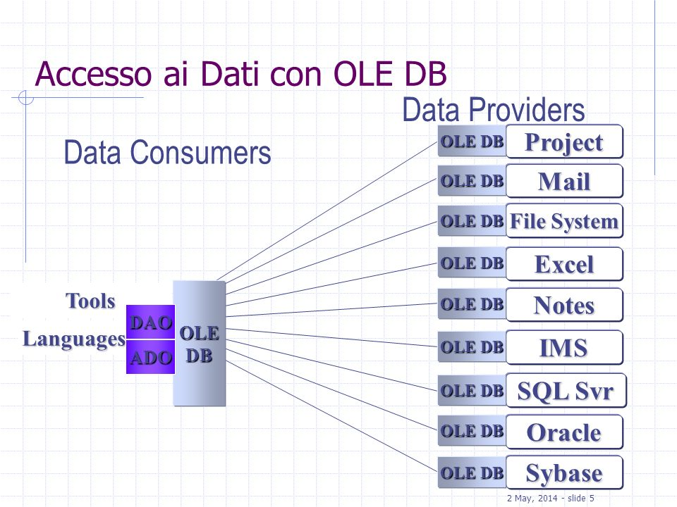 2 May, 2014 - slide 5 Accesso ai Dati con OLE DB File System Mail Excel IMS Notes Project Data Consumers Data Providers Oracle SQL Svr Sybase Tools OL
