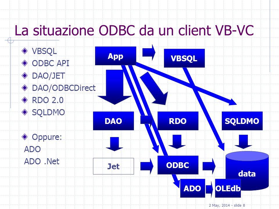 2 May, 2014 - slide 8 La situazione ODBC da un client VB-VC VBSQL ODBC API DAO/JET DAO/ODBCDirect RDO 2.0 SQLDMO Oppure: ADO ADO.Net data Jet ODBC DAO