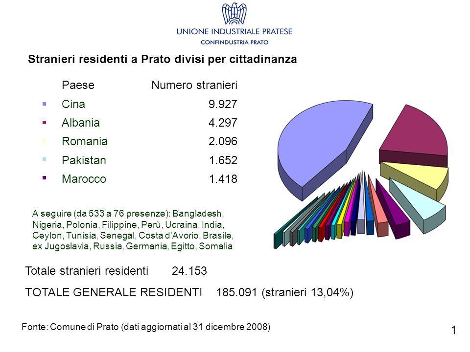 Paese Numero stranieri Cina9.927 Albania4.297 Romania2.096 Pakistan1.652 Marocco1.418 A seguire (da 533 a 76 presenze): Bangladesh, Nigeria, Polonia,