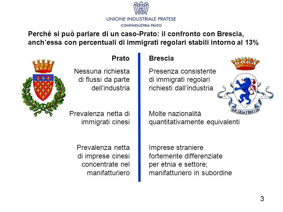 Perché si può parlare di un caso-Prato: il confronto con Brescia, anchessa con percentuali di immigrati regolari stabili intorno al 13% Prato Nessuna