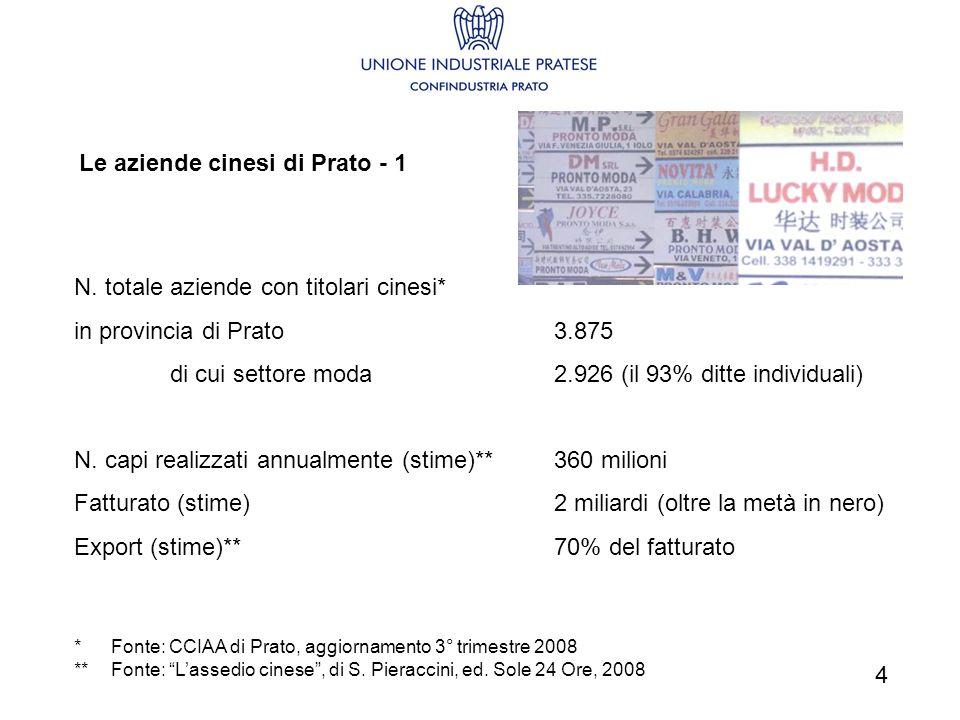 Le aziende cinesi di Prato - 1 N. totale aziende con titolari cinesi* in provincia di Prato3.875 di cui settore moda2.926 (il 93% ditte individuali) N