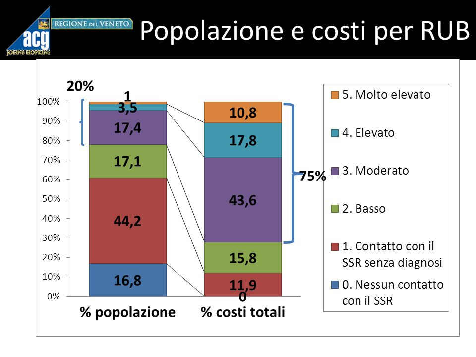 Popolazione e costi per RUB 20% 75%