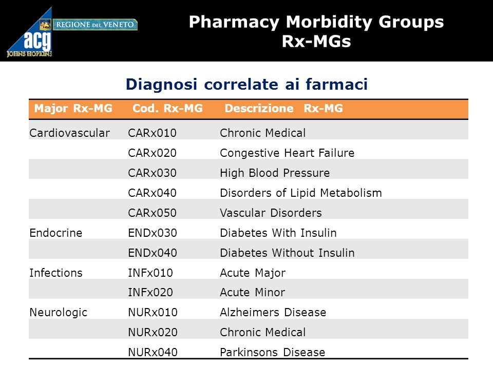 Pharmacy Morbidity Groups Rx-MGs Diagnosi correlate ai farmaci Major Rx-MGCod. Rx-MGDescrizione Rx-MG CardiovascularCARx010Chronic Medical CARx020Cong