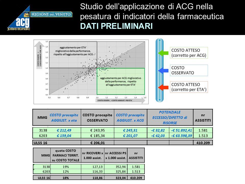 n Studio dellapplicazione di ACG nella pesatura di indicatori della farmaceutica DATI PRELIMINARI