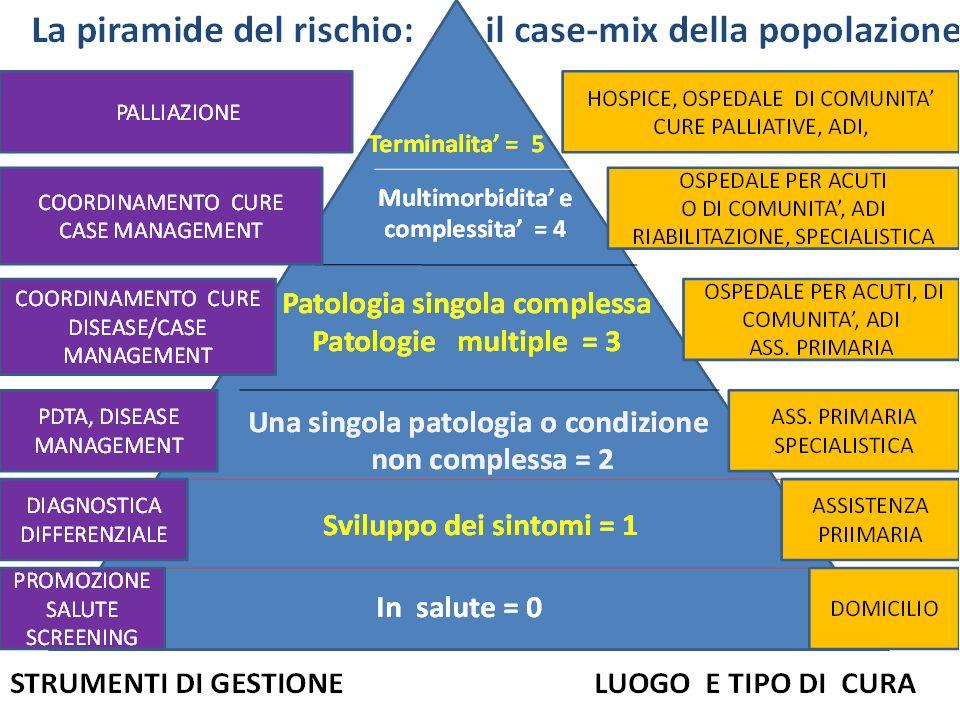 Carico assistenziale 0 Carico 0,3 Carico 0,9 Carico 2,4 Carico 5,1 Carico 10,2 5 RUB 5 Resource Utilization Bands