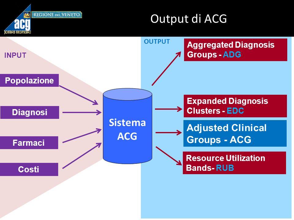 INPUT OUTPUT Output di ACG Sistema ACG Diagnosi Farmaci Costi Adjusted Clinical Groups - ACG Resource Utilization Bands- RUB Expanded Diagnosis Clusters - EDC Aggregated Diagnosis Groups - ADG Popolazione