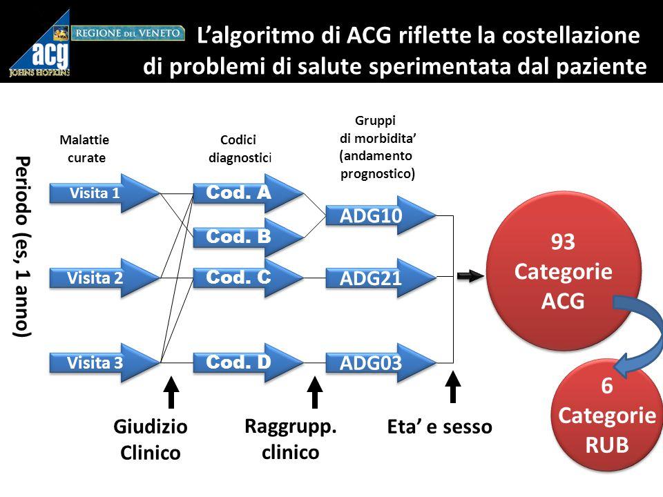 Prevalenza /1000 dei 20 RxMG (Diagnosi farmaco correlate) più frequenti