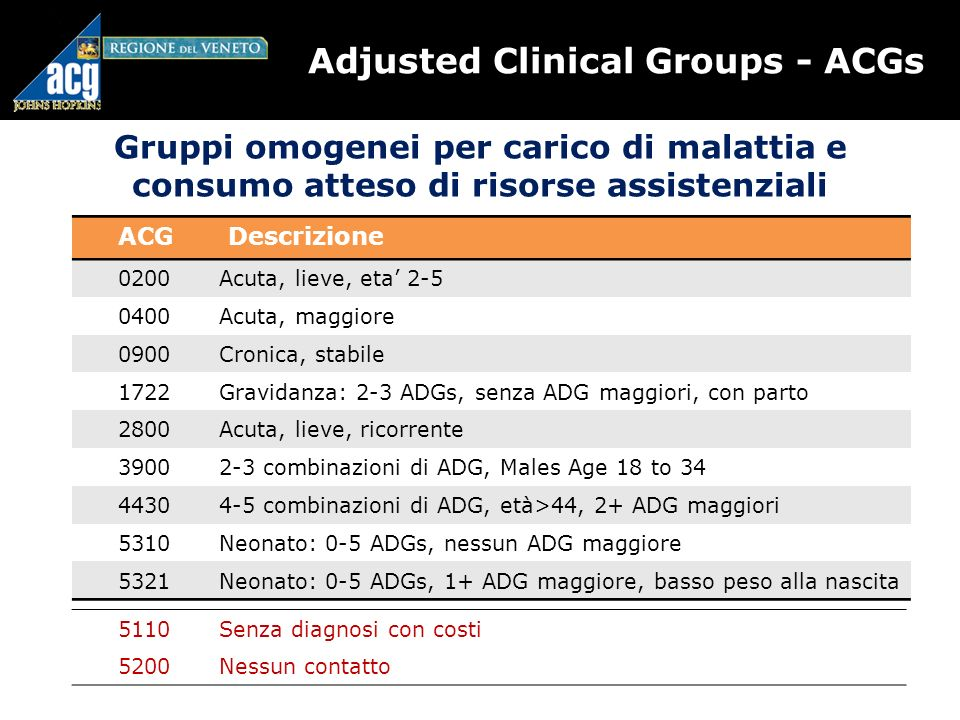Adjusted Clinical Groups - ACGs Gruppi omogenei per carico di malattia e consumo atteso di risorse assistenziali ACGDescrizione 0200Acuta, lieve, eta 2-5 0400Acuta, maggiore 0900Cronica, stabile 1722Gravidanza: 2-3 ADGs, senza ADG maggiori, con parto 2800Acuta, lieve, ricorrente 39002-3 combinazioni di ADG, Males Age 18 to 34 44304-5 combinazioni di ADG, età>44, 2+ ADG maggiori 5310Neonato: 0-5 ADGs, nessun ADG maggiore 5321Neonato: 0-5 ADGs, 1+ ADG maggiore, basso peso alla nascita 5110Senza diagnosi con costi 5200Nessun contatto