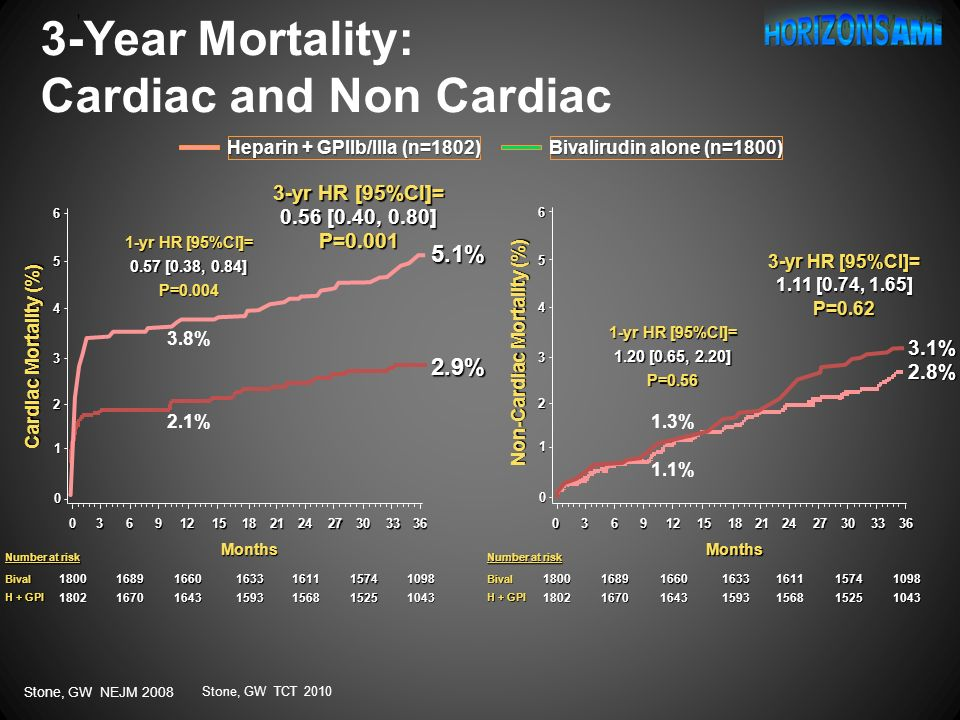 3-Year Mortality: Cardiac and Non Cardiac ' Cardiac Mortality (%) P=0.001 3-yr HR [95%CI]= 0.56 [0.40, 0.80] 2.9% 5.1% P=0.004 1-yr HR [95%CI]= 0.57 [