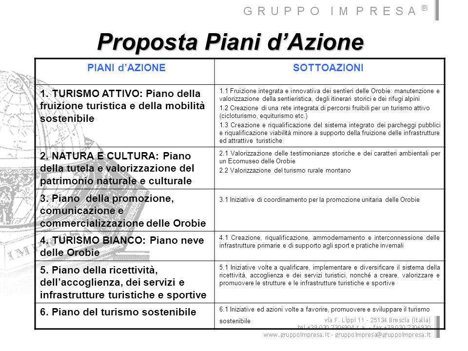 Proposta Piani dAzione PIANI dAZIONESOTTOAZIONI 1. TURISMO ATTIVO: Piano della fruizione turistica e della mobilità sostenibile 1.1 Fruizione integrat