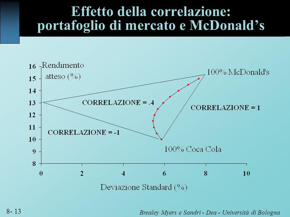 Brealey Myers e Sandri - Dea - Università di Bologna 8- 13 Effetto della correlazione: portafoglio di mercato e McDonalds