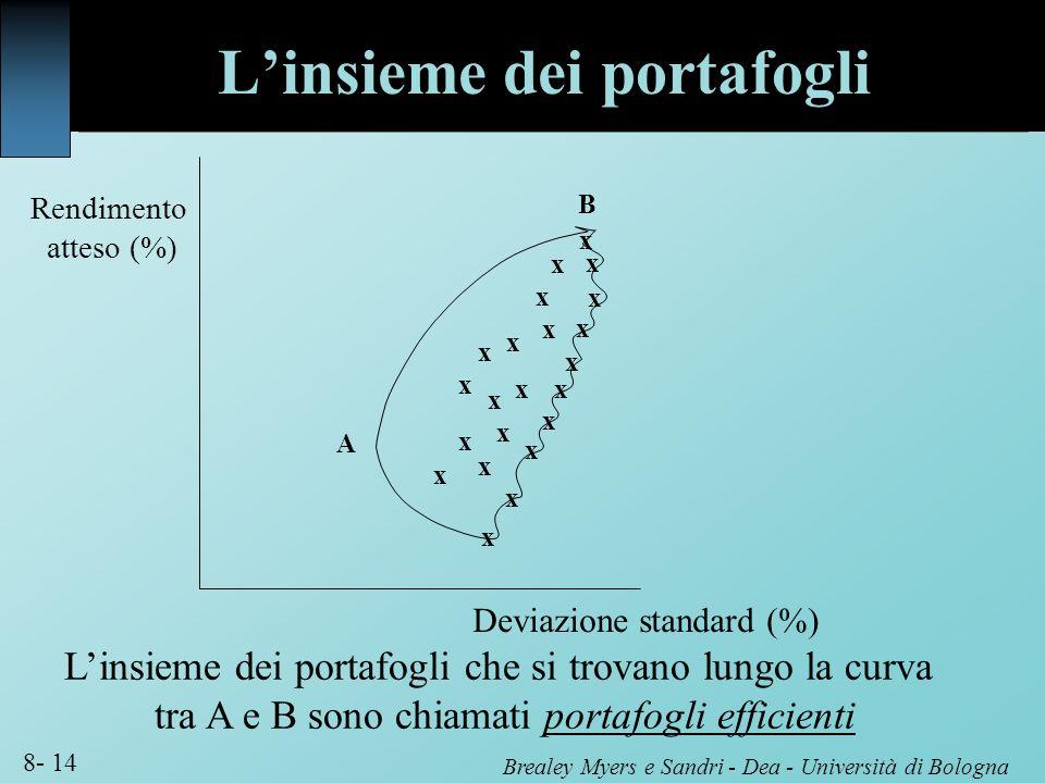 Brealey Myers e Sandri - Dea - Università di Bologna 8- 14 Rendimento atteso (%) Deviazione standard (%) x x x x x x x x x x x x x x x x x x x x x x A