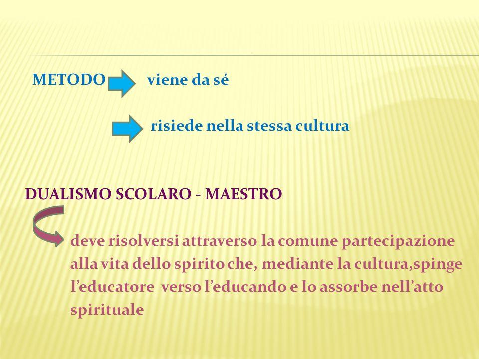 METODO viene da sé risiede nella stessa cultura DUALISMO SCOLARO - MAESTRO deve risolversi attraverso la comune partecipazione alla vita dello spirito
