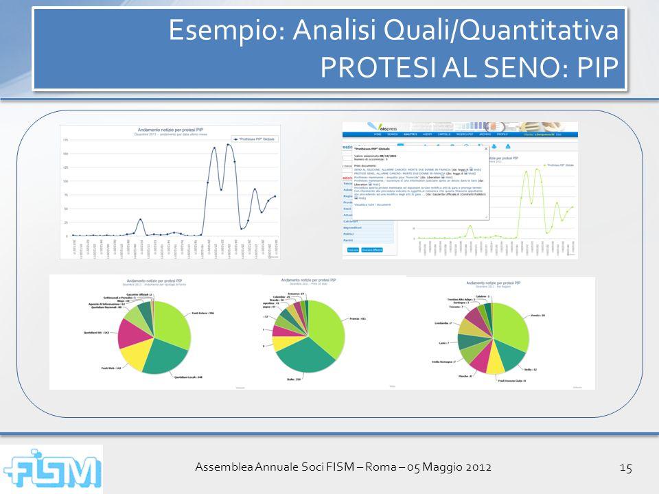 Assemblea Annuale Soci FISM – Roma – 05 Maggio 201215 Esempio: Analisi Quali/Quantitativa PROTESI AL SENO: PIP Esempio: Analisi Quali/Quantitativa PROTESI AL SENO: PIP