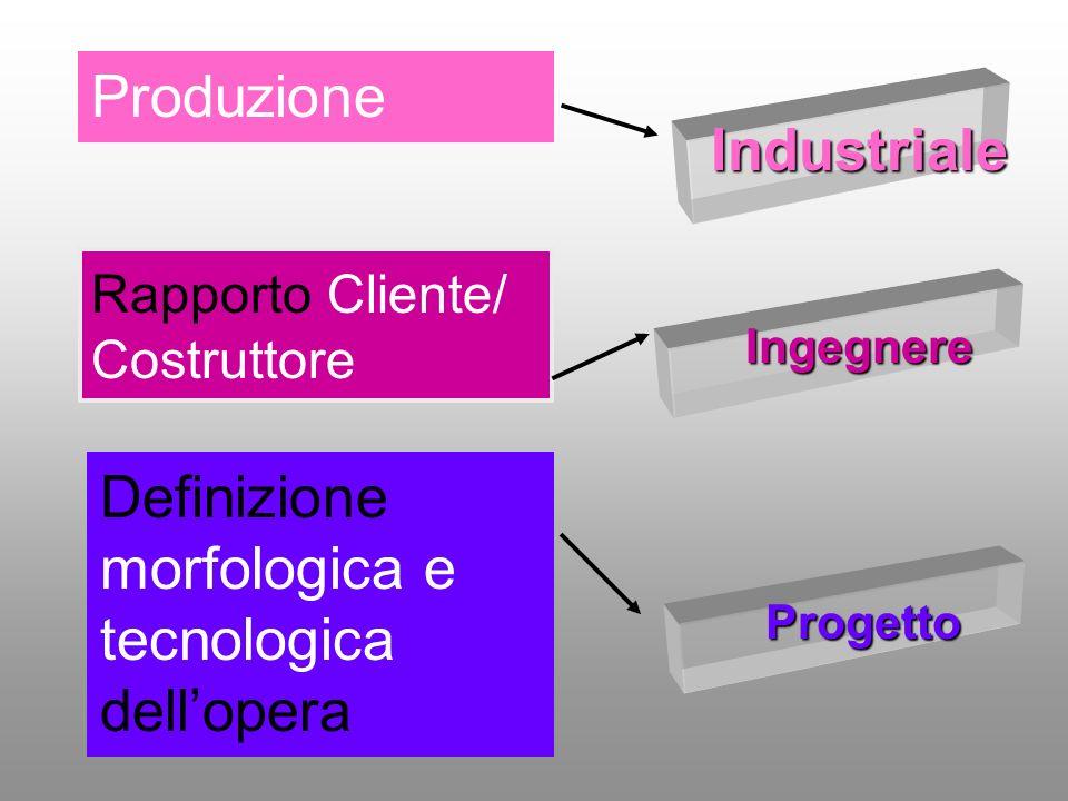 Ingegnere Rapporto Cliente/ Costruttore Definizione morfologica e tecnologica dellopera Progetto Produzione Industriale