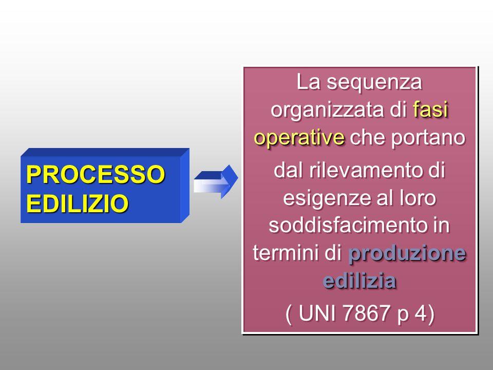 fasi operative La sequenza organizzata di fasi operative che portano produzione edilizia dal rilevamento di esigenze al loro soddisfacimento in termin