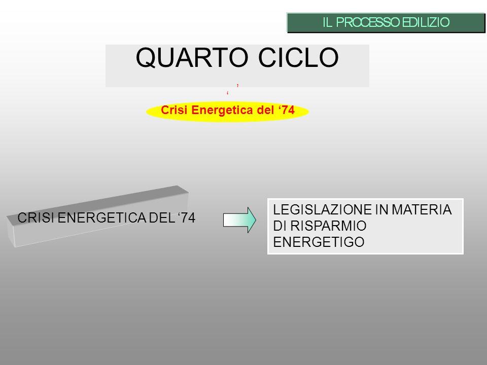 QUARTO CICLO CRISI ENERGETICA DEL 74 LEGISLAZIONE IN MATERIA DI RISPARMIO ENERGETIGO Crisi Energetica del 74