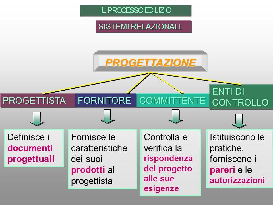 SISTEMI RELAZIONALI PROGETTISTA COMMITTENTE FORNITORE Definisce i documenti progettuali Fornisce le caratteristiche dei suoi prodotti al progettista C