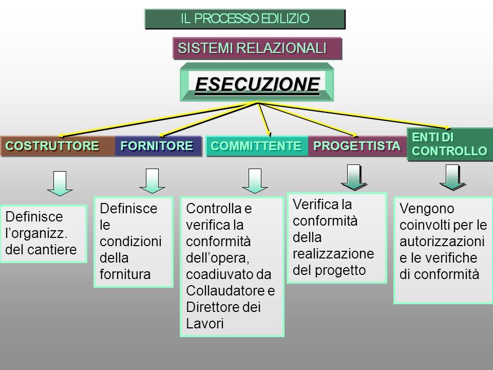 SISTEMI RELAZIONALI ESECUZIONE Definisce lorganizz. del cantiere COSTRUTTORE FORNITORE Definisce le condizioni della fornitura COMMITTENTE Controlla e
