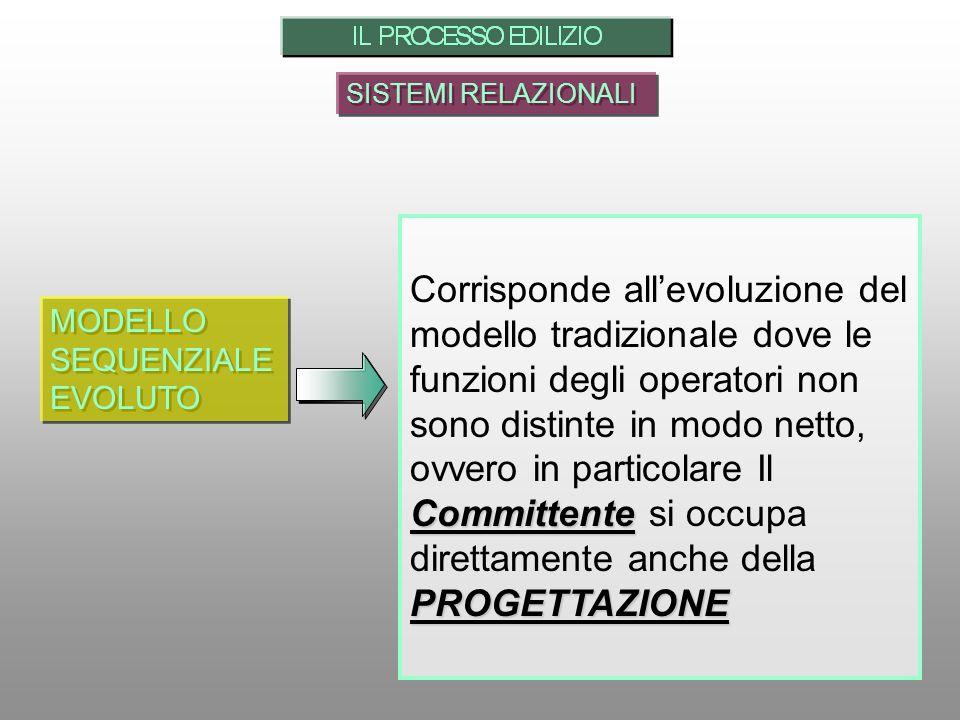 SISTEMI RELAZIONALI MODELLO SEQUENZIALE EVOLUTO MODELLO SEQUENZIALE EVOLUTO Committente PROGETTAZIONE Corrisponde allevoluzione del modello tradiziona