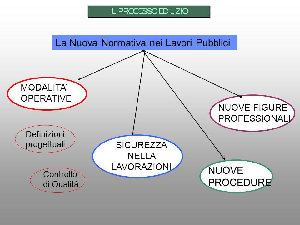 La Nuova Normativa nei Lavori Pubblici SICUREZZA NELLA LAVORAZIONI MODALITA OPERATIVE NUOVE FIGURE PROFESSIONALI NUOVE PROCEDURE Definizioni progettua