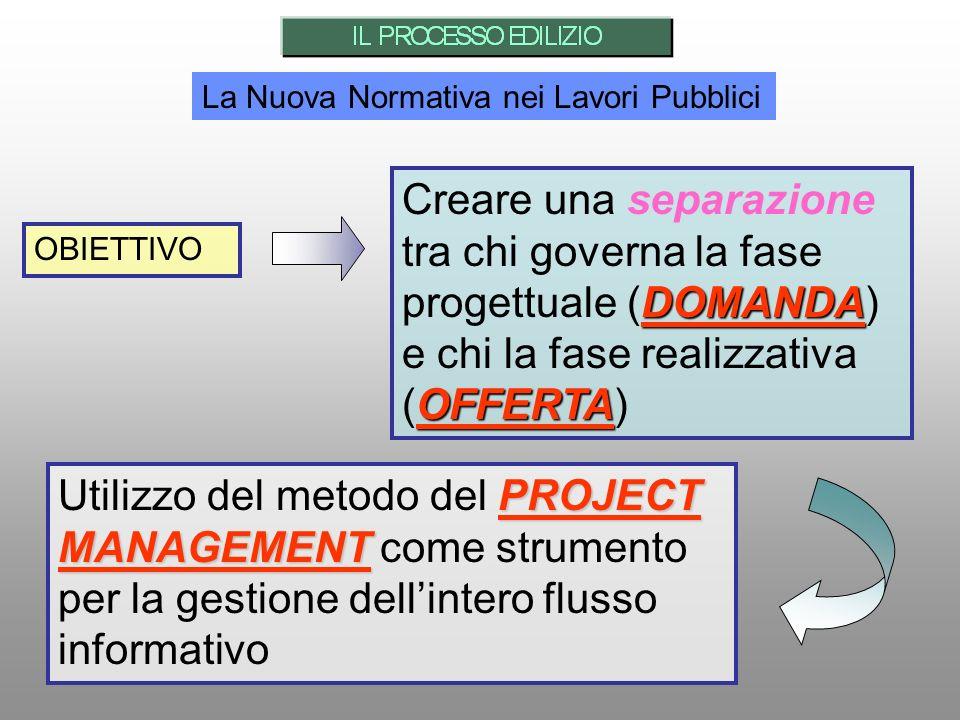 La Nuova Normativa nei Lavori Pubblici OBIETTIVO DOMANDA OFFERTA Creare una separazione tra chi governa la fase progettuale (DOMANDA) e chi la fase re